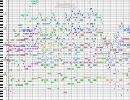 【ニコニコ動画】とある科学の超電磁砲 OP 【オーケストラver】LEVEL5-judgelight-/fripSideを解析してみた