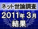 ネット世論調査「内閣支持率調査 2011/3/31」結果