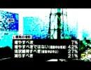 【最新世論調査11/04/03 】政府の原発事故対応「評価せず」65% +おまけ