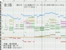 【MIDI】「のど自慢のテーマ」そこそこ本気で耳コピしてみた(2011/7/24ver.)