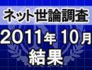 ネット世論調査「内閣支持率調査 2011/10/27」結果
