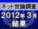 ネット世論調査「内閣支持率調査 2012/3/28」結果