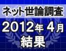 ネット世論調査「内閣支持率調査 2012/4/23」結果