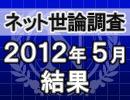 ネット世論調査「内閣支持率調査 2012/5/28」結果