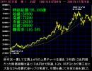 【ニコニコ動画】クソ株ランキング2007を解析してみた