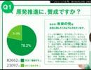 【未来の党】脱原発アンケート改竄の様子
