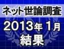ネット世論調査「内閣支持率調査 2013/1/31」結果