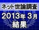 ネット世論調査「内閣支持率調査 2013/3/28」結果