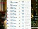 【ニコニコ動画】【永井先生】日本ダービー予想(2013年)を解析してみた