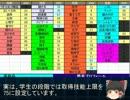 【ニコニコ動画】【ゆっくり解説】CoC全探索者を簡単作成シート【究極体】を解析してみた