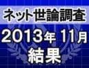 ネット世論調査「内閣支持率調査 2013/11/28」結果