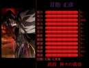 動画ランキング -【失楽園・Dies】ステータス画面【神咒・戦神館】