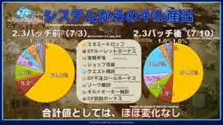 FF14 第16回プロデューサーレターライブ 5/8