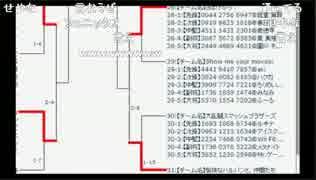 【速報】ポケモンヤクザもこう氏、大会を潰す thumbnail