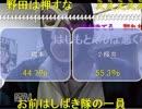 【ニコニコ動画】【橋下VS桜井】 配信者の感想まとめ(緑・永井・ニコ生運営+かったん)を解析してみた