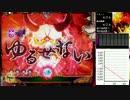 【ニコニコ動画】パチンコ CR大奥 繚乱の花戦M2~2発目~を解析してみた