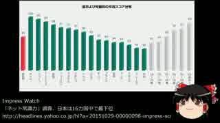 【ゆっくり保守】ネットリテラシー調査、日本は16カ国中最下位。