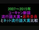 2007~2015年、歴代ネット流行語大賞比較