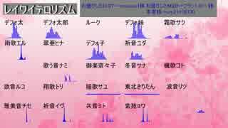 【全部UTAU】レイワイテロリズム【総勢24名】