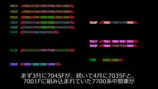【リメイク】迷列車で行こう 迷鉄編 ぐっちゃぐちゃパノラマカー3
