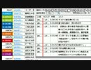 第63位:【ch】うんこちゃん くっちゃべ反省会 4/7【2017/02/18】
