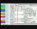 【ch】うんこちゃん くっちゃべ反省会 4/7【2017/02/18】