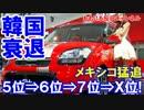 【韓国自動車王国が衰退】 メキシコ急上昇!5位⇒6位⇒7位⇒X位!
