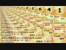 日刊SZ姉貴ランキング7月12日号.mp100