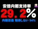 安倍内閣支持率また20%台 -「内閣改造期待しない」も54%