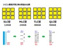 SSDの寿命と耐久性、SLC,MLC,TLC,QLCの説明