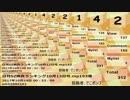 日刊SZ姉貴ランキング10月14日号.mp194