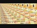 日刊SZ姉貴ランキング11月14日号.mp225