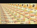 肝心な所が失敗していた日刊SZ姉貴ランキング11月17日号.mp228