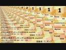 日刊SZ姉貴ランキング12月7日号.mp248