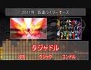 【コンボ】仮面ライダーオーズ メダルチェンジメドレー(仮)【亜種】