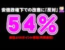 安倍政権下での改憲に反対54% - 反対が6ポイント増加