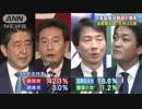 """改憲論議6割超が賛成 """"自衛隊加憲""""支持は5割"""