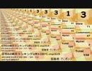 日刊SZ姉貴ランキング2月13日号.mp316