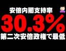 【安倍内閣支持率】30.3% - 第2次安倍政権で最低、不支持が20%も上回る