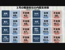 内閣支持率「支持する」56.2%、「支持しない」20.7% 「森友事件は佐川氏の責任」「働き方改革は必要ない」「物価目標達成は無理」「北朝鮮核・ミサイル放棄無理」「原発は減らす」etc.