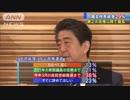 安倍内閣支持率は29.0%、第2次安倍内閣以降最低に ANN世論調査