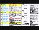 強制わいせつ容疑のTOKIOの山口達也メンバーあるいは山口達也容疑者?と南北首脳会談朝鮮戦争「終戦」意思確認へ調整の回① 2018/04/26