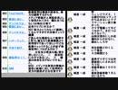 強制わいせつ容疑のTOKIOの山口達也メンバーあるいは山口達也容疑者?と南北首脳会談朝鮮戦争「終戦」意思確認へ調整の回② 2018/04/26