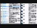 討論「日本国憲法」 8党の代表者が超会議に集結を見て憲法改正を考える回2