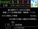 REFLEC BEAT 悠久のリフレシア Lv9~12メドレー(2017/12/28~2018/11/15)