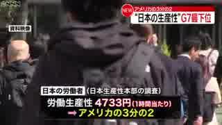 日本「労働生産性」G7最下位、米の2/3