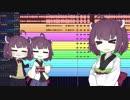 第94位:[東北きりたん] ウルトラソゥ!!ハァイ!!![ultra soul]