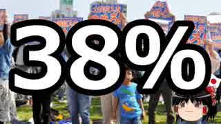 【ゆっくり保守】38%と言う都合の悪い数字