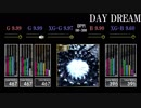 【GITADORA】DAY DREAM【CLASSIC】