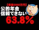 第67位:【老後2000万円】公的年金「信頼できない」63.8% - 安倍内閣不支持率も38.1%に